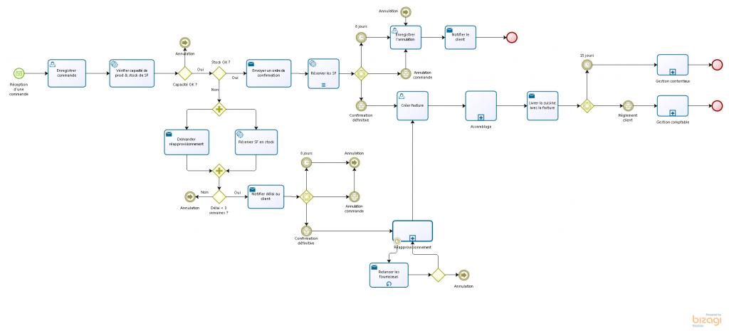 Exemple de représentation BPMN