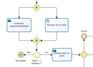 Formation BPMN